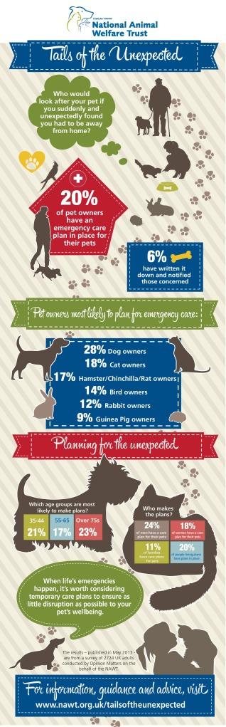 NAWT Infographic