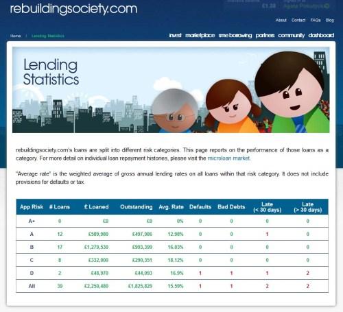 Lending Statistics