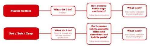 #Pledge4Plastics  – Every Single Bottle Counts! How to recycle.