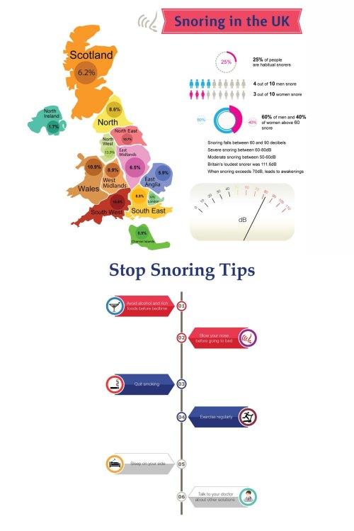 Snoring Infographic