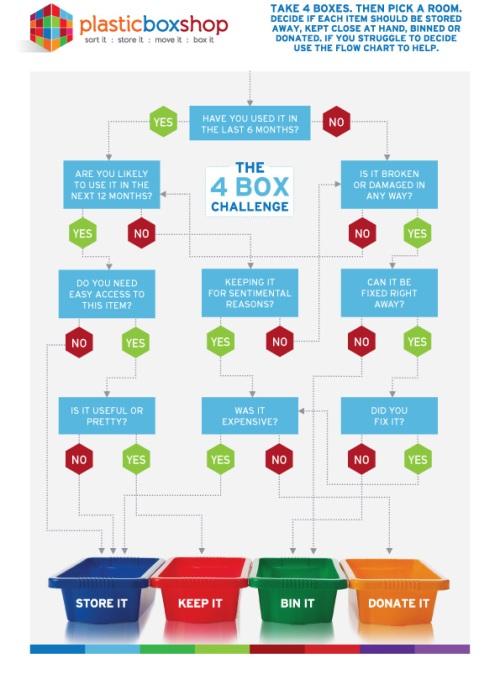 The 4-Box Challenge Infographic