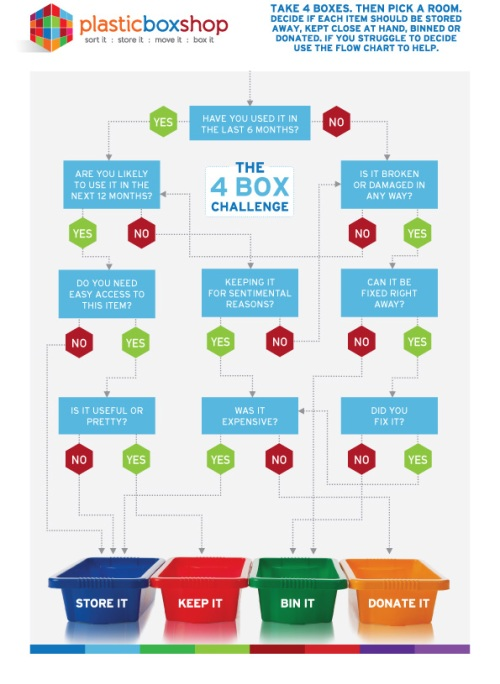 The 4-Box Challenge Infographic