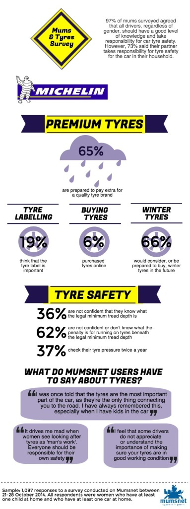 Michelin infographic -Mums and Tyres – Infographic and Myth buster