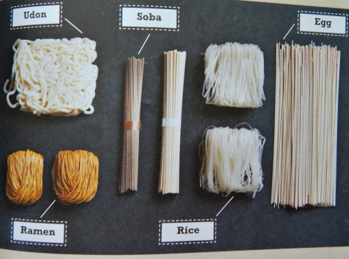 "Noodles Types as per ""Use Your Noodle"" by Parragon Books"